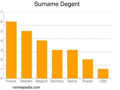 Surname Degent