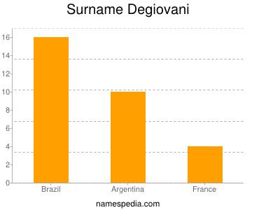 Surname Degiovani
