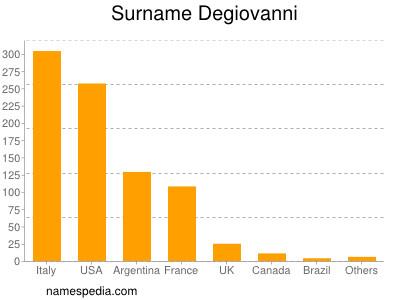 Surname Degiovanni