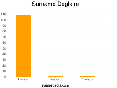 Surname Deglaire