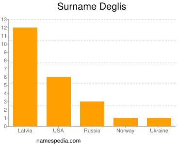 Surname Deglis