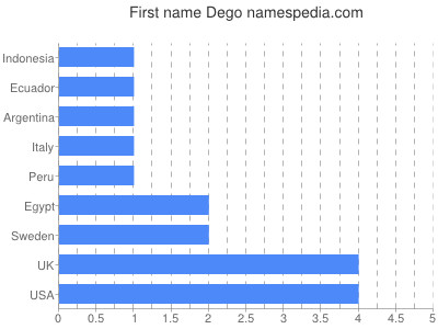 Given name Dego