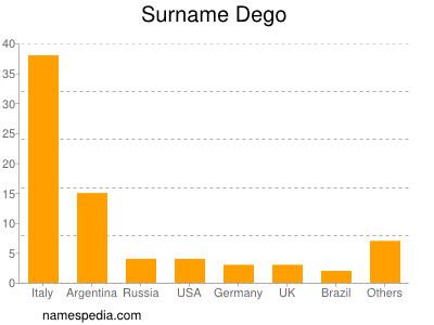 Surname Dego