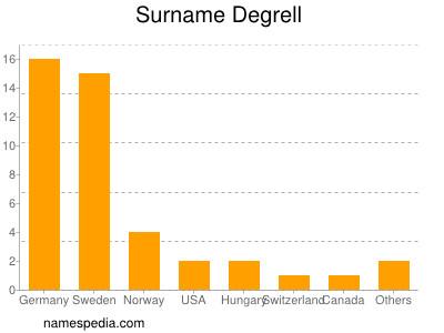 Surname Degrell