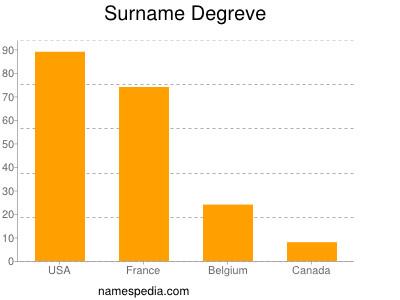 Surname Degreve