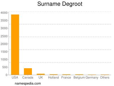 Surname Degroot