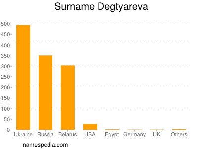 Surname Degtyareva