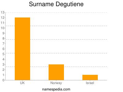 Surname Degutiene