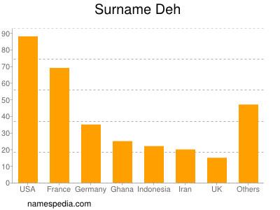 Surname Deh