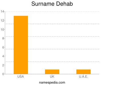 Surname Dehab