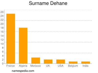 Surname Dehane