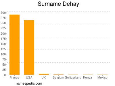 Surname Dehay