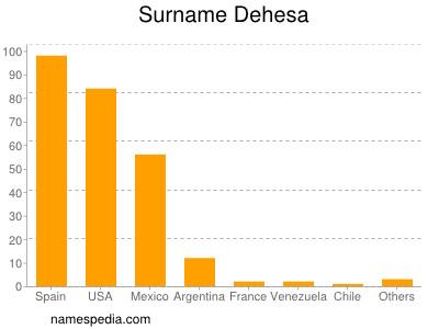 Surname Dehesa