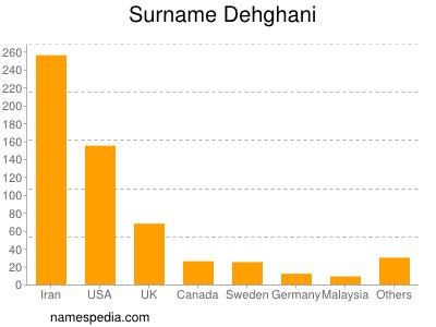 Surname Dehghani