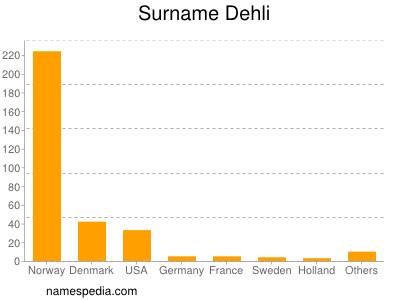 Surname Dehli