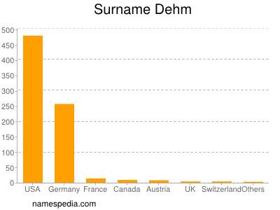 Surname Dehm