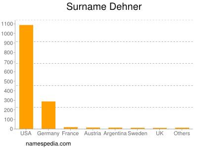 Surname Dehner
