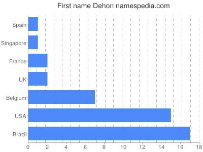 Given name Dehon