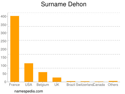 Surname Dehon