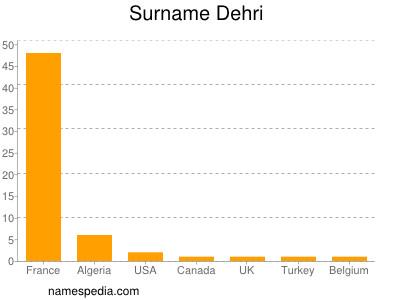 Surname Dehri