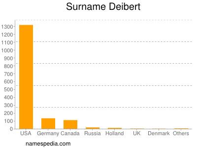 Surname Deibert