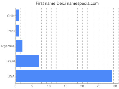 Given name Deici