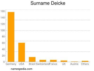 Surname Deicke