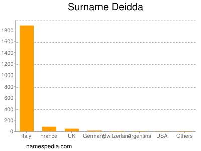 Surname Deidda
