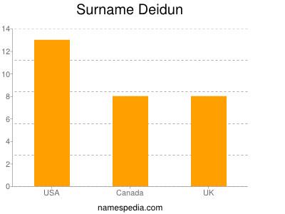 Surname Deidun