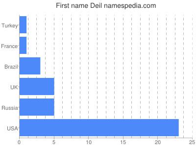 Given name Deil
