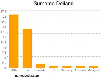 Surname Deilami
