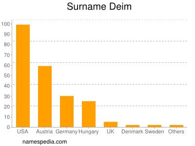 Surname Deim