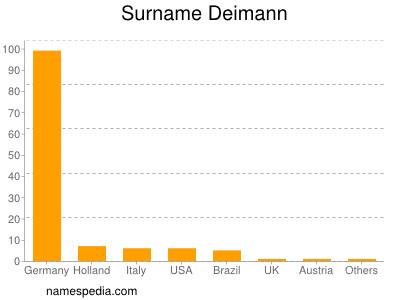 Surname Deimann