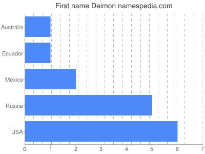 Given name Deimon