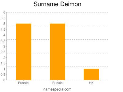 Surname Deimon