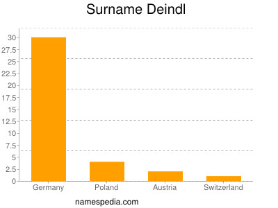 Surname Deindl