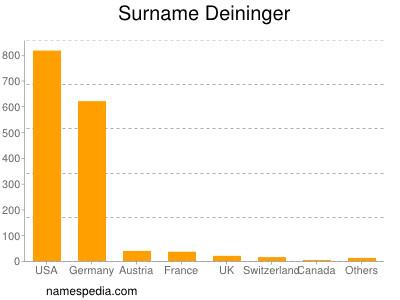 Surname Deininger