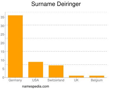 Surname Deiringer