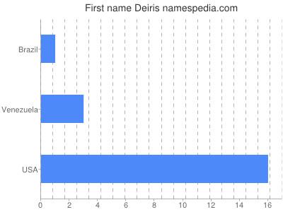 Given name Deiris