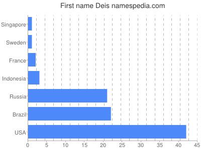 Given name Deis