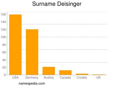 Surname Deisinger
