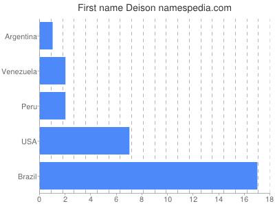 Given name Deison