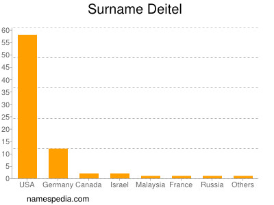 Surname Deitel