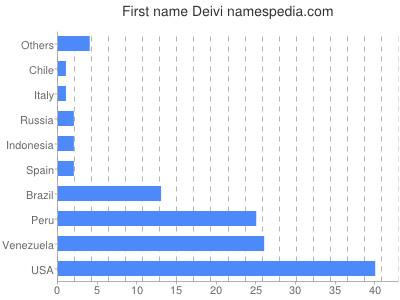 Given name Deivi