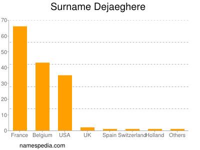 Surname Dejaeghere