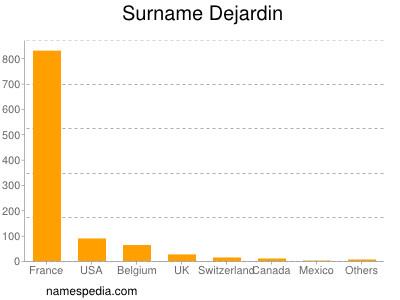 Surname Dejardin