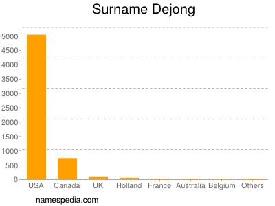 Surname Dejong