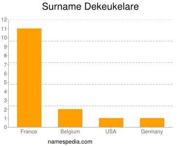 Surname Dekeukelare