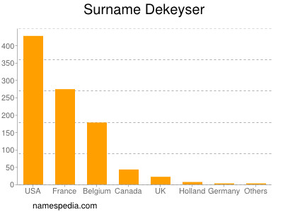 Surname Dekeyser