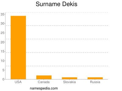 Surname Dekis
